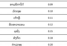 Electricity Prices Laos