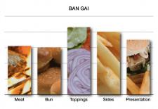 Graph Ban Gai Burger